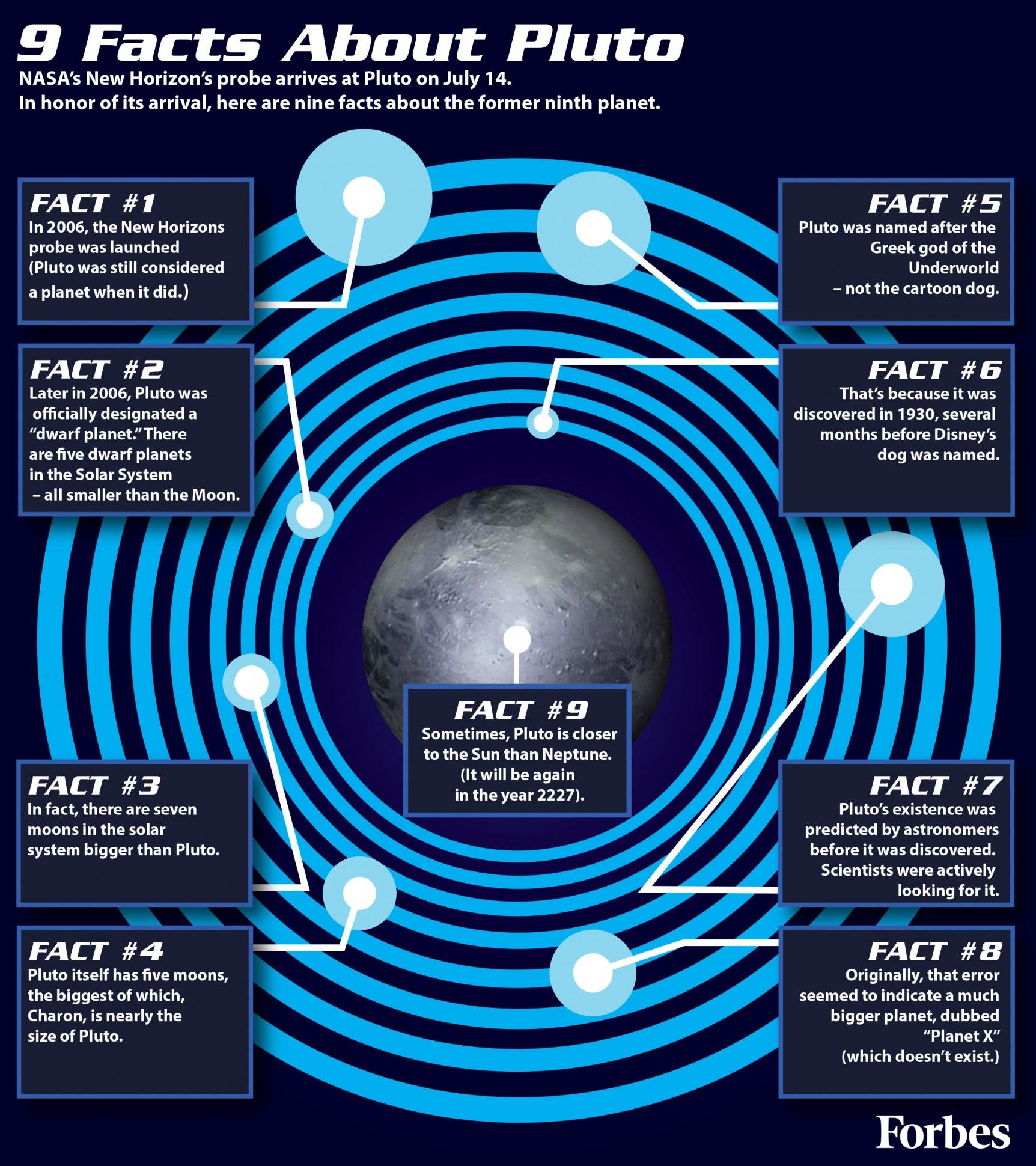 Nine Facts About Pluto Infographic