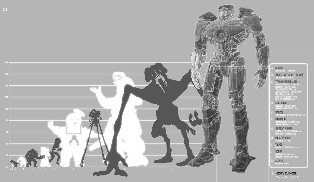 How Other Movie Giants Stack Up Against A Jaeger Movies And Movie
