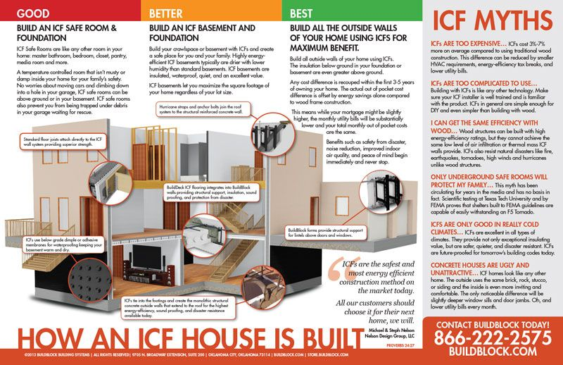 Icf Home Building Design  Myths  Buildblock Insulating Concrete