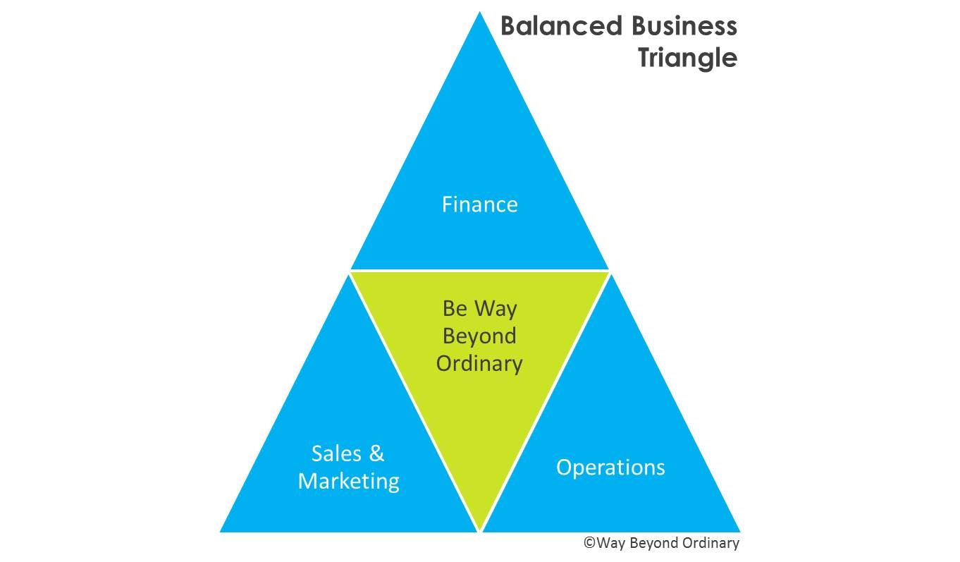 Balanced Business Triangle All Successful Businesses Require A Balanced Blend Of Finance Sales Sales And Marketing Operational Excellence Success Business