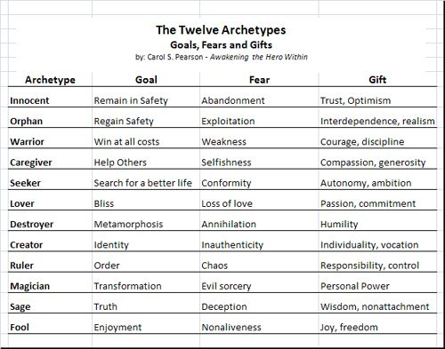 character profile template novel - Google Search | Archetypes In ...