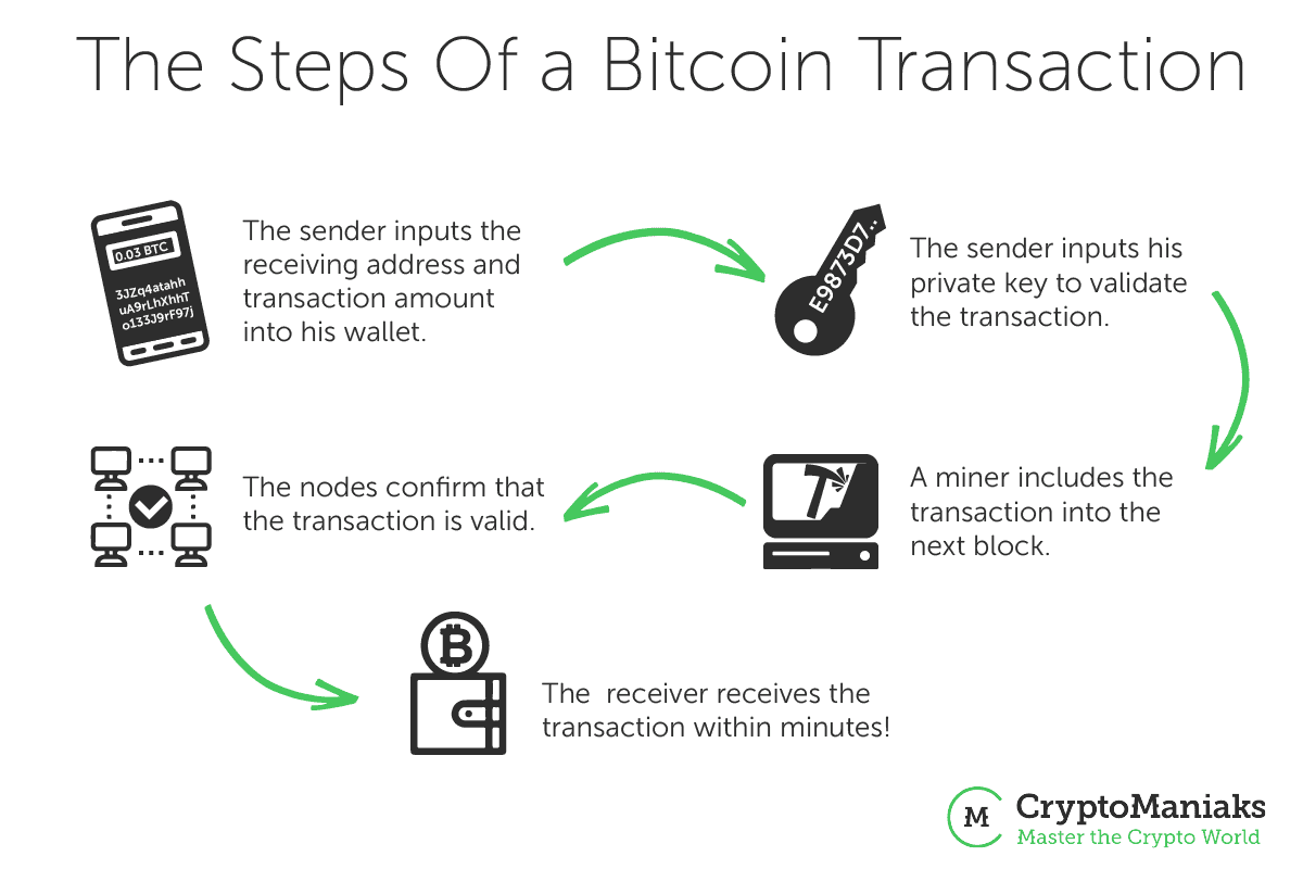 a basic cryptocurrency transaction