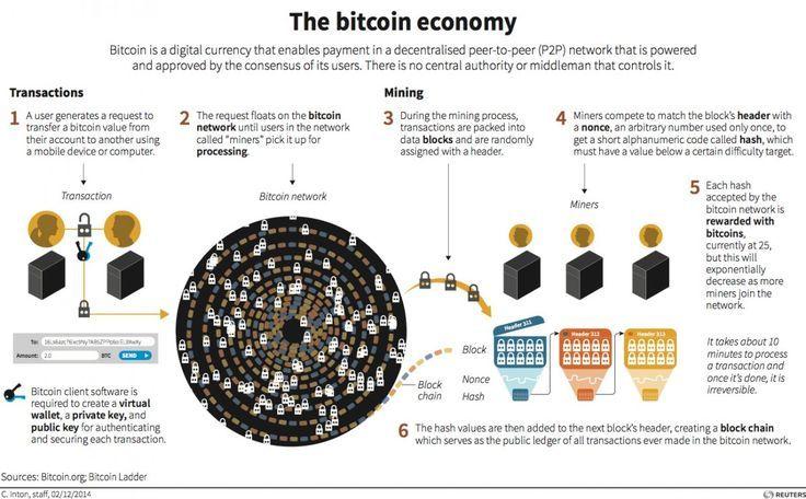 how bitcoin value works
