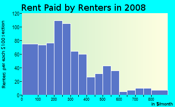 gentilly, new orleans | ... by renters in 2009 in Gentilly Woods in New Orleans neighborhood in LA