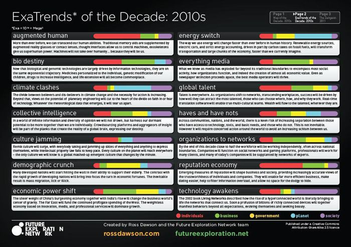 ExaTrends map of the decade