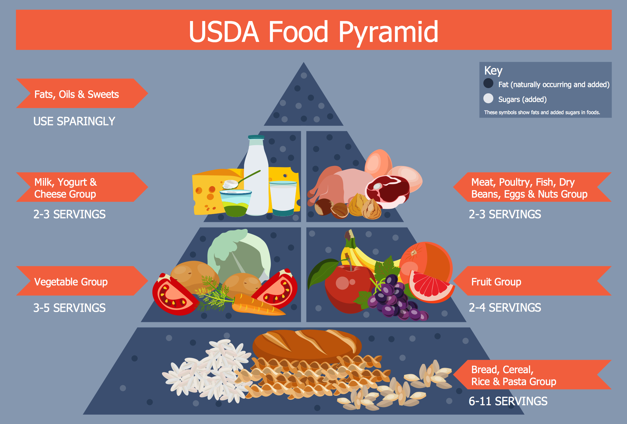 United States Department of Agriculture (USDA) Food
