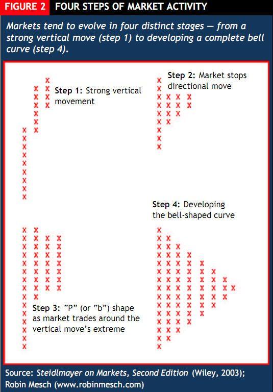 Market Profile Chart Peter Steidlmayer Yahoo Image Search