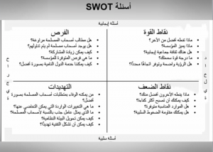 مترجم تحليل Swot التحليل الرباعي نقاط القوة والضعف والفرص والتهديدات المحطة Bullet Journal Sheet Music Journal