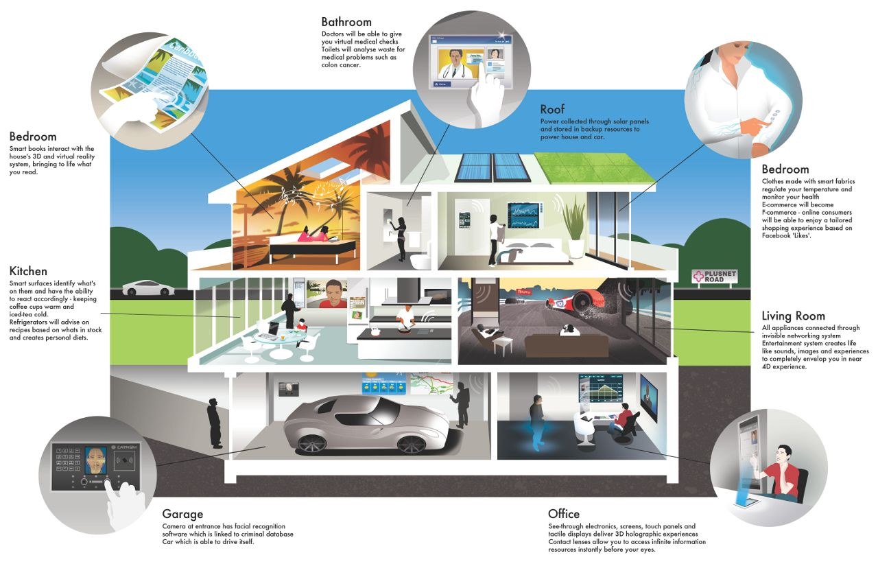 Amazing Smart Home Ideas Part - 14: House · Smart House Technology Ideas ...