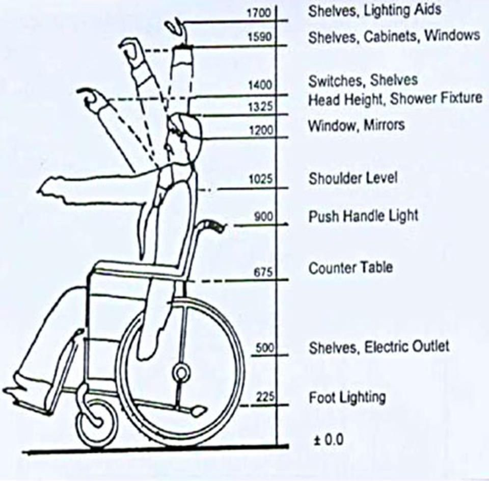 understand surroundings from the perspective of a person in a wheelchair.To understand surroundings from the perspective of a person in a wheelchair.