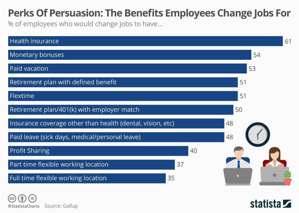 Perks Of Persuasion The Benefits Employees Would Change Jobs For