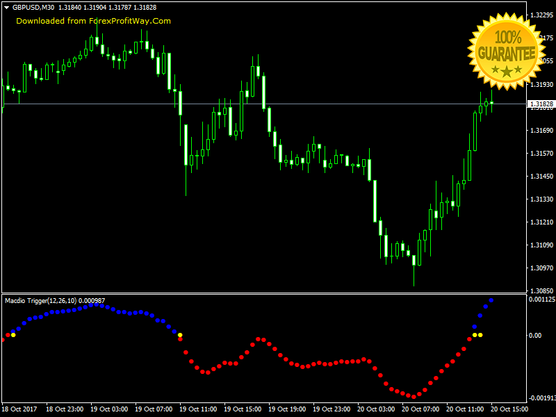 Download Macdio Trigger Forex Indicator For Mt4 | Bethel