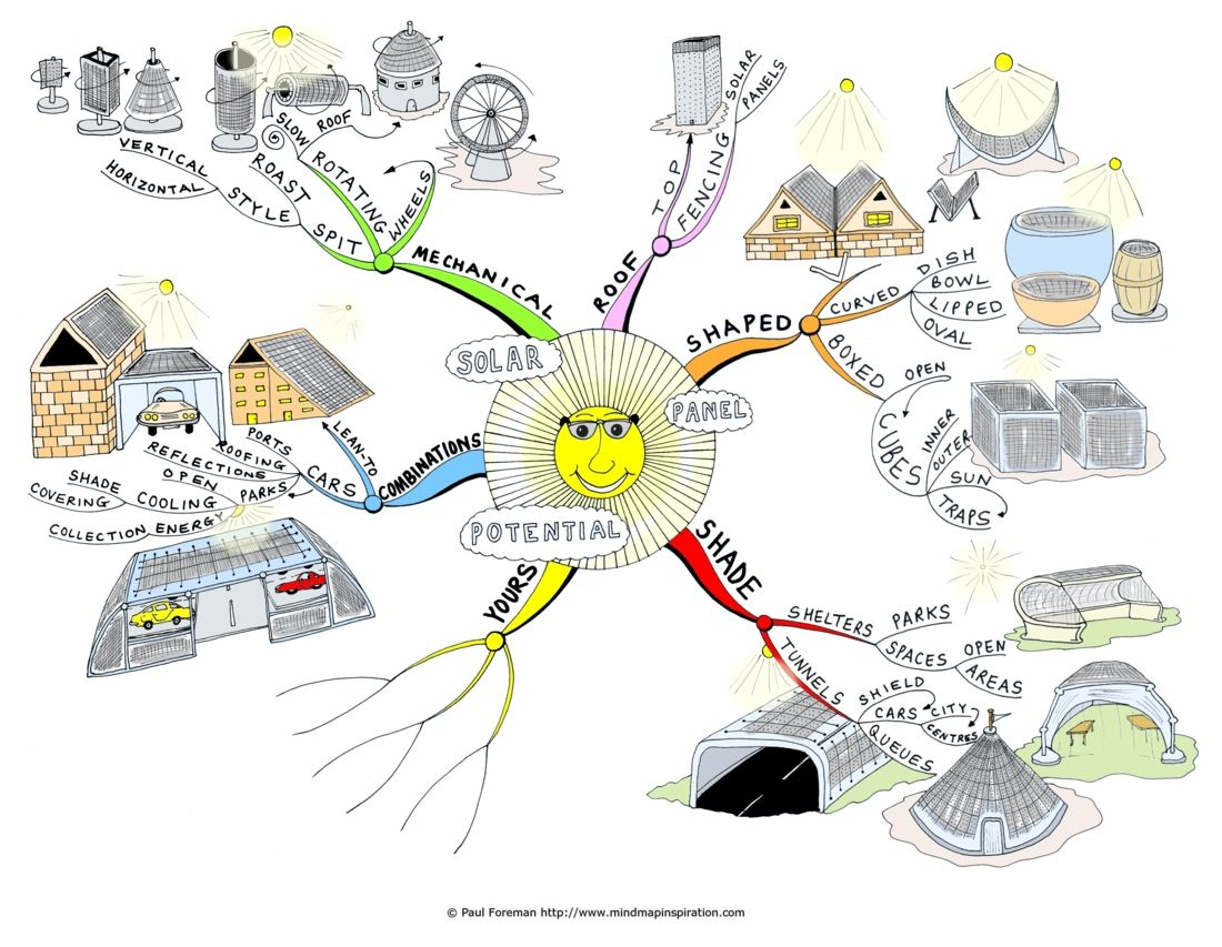 Solar Panel Potential Mind Map By Paul Foreman HOW Unit Study - Solar system mind map