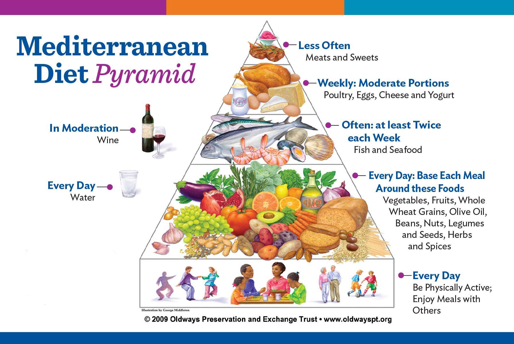 mayo clinic mediterranean diet sample menu