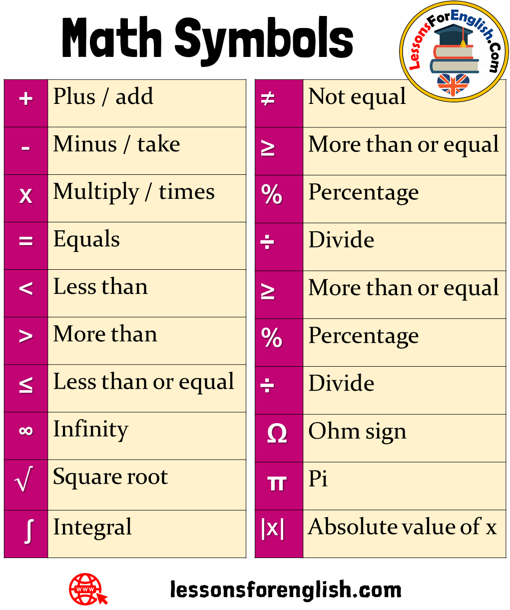 Learn Math Symbols Names Not Equal More Than Or Equal Percentage Divide More Than Or Equal Percentage Divide W Ohm Learning Math Math Signs Math