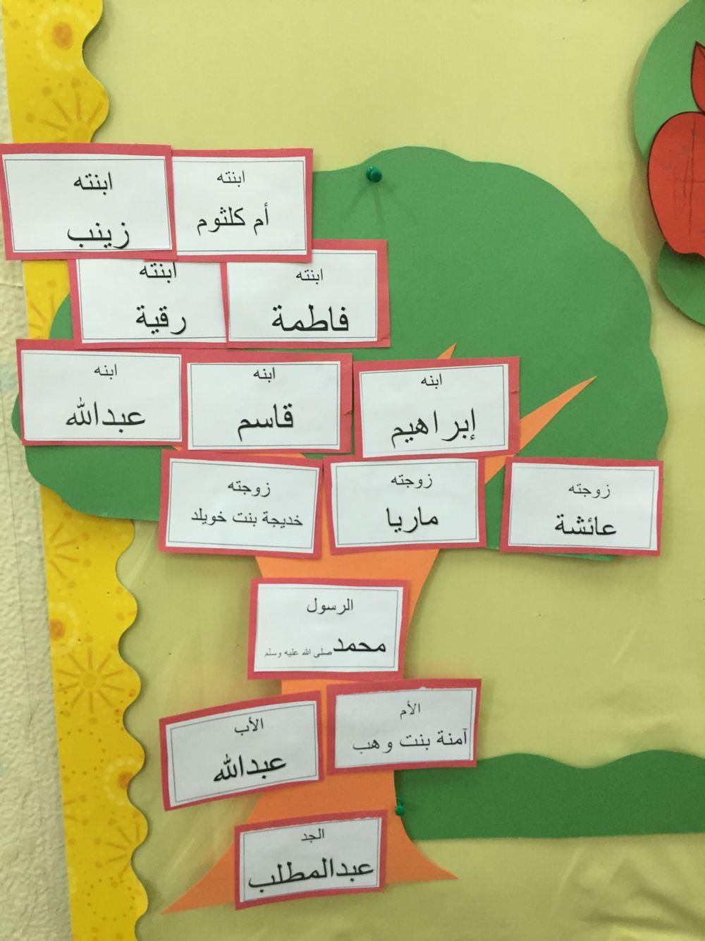 شجرة العائلة للرسول صلى الله عليه وسلم Letter A Crafts Islam For Kids Islamic Kids Activities