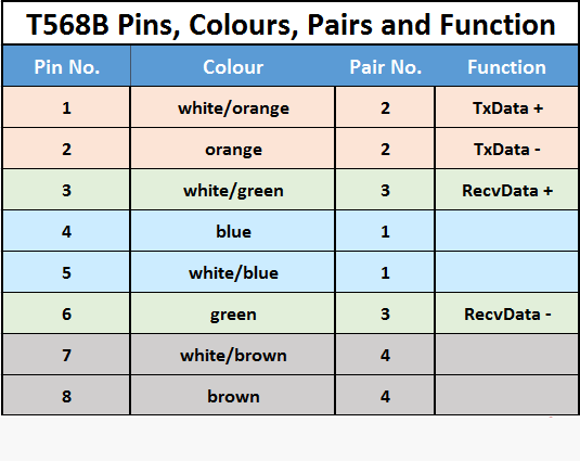 t568b pinout configuration colour code pairs and their. Black Bedroom Furniture Sets. Home Design Ideas