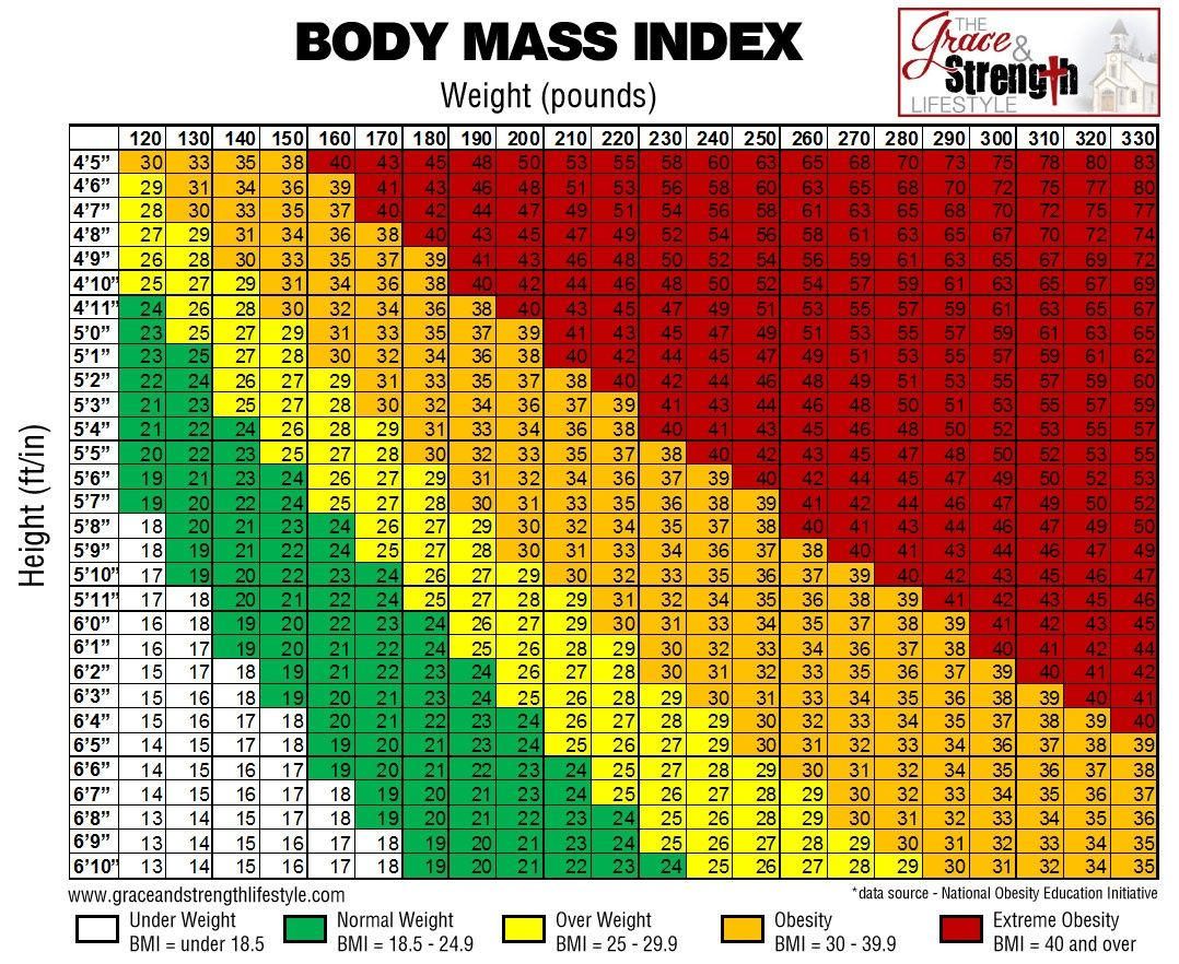 Bmi Chart  Health  Fitness    Chart