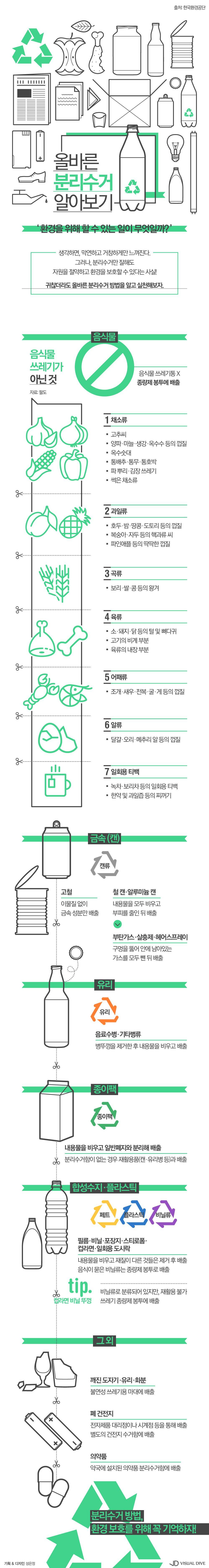 '일반쓰레기 VS 음식물쓰레기' 분리수거 고민 끝내기 [인포그래픽] #recycling / #Infographic ⓒ 비주얼다이브 무단 복사·전재·재배포 금지