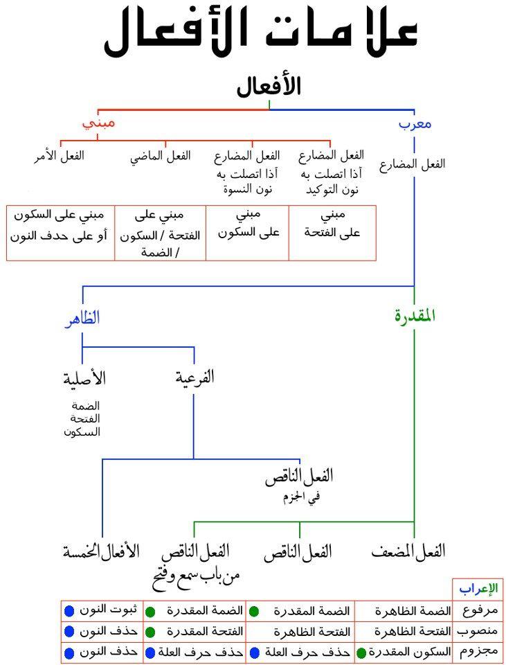 علامات الافعال Learning Arabic Learn Arabic Language Arabic Language