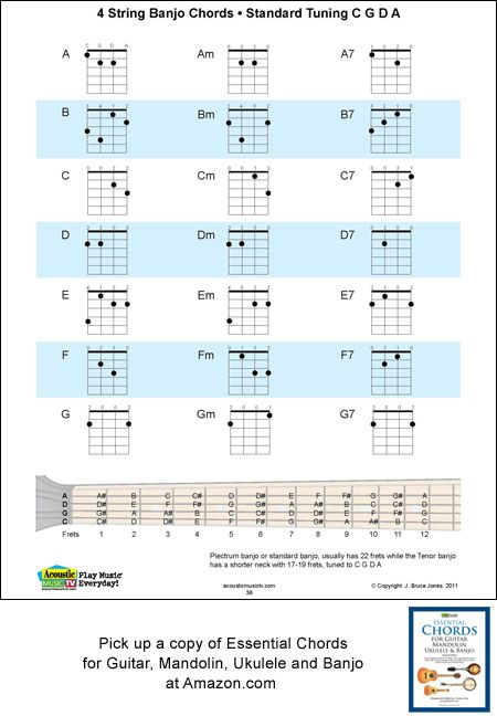 A B C D E F G With Their 1 4 5 And 7th Chord Fingerings In