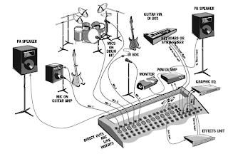 Mixer Setup Pa Setup Sound System Setup Audio Setupinstuments