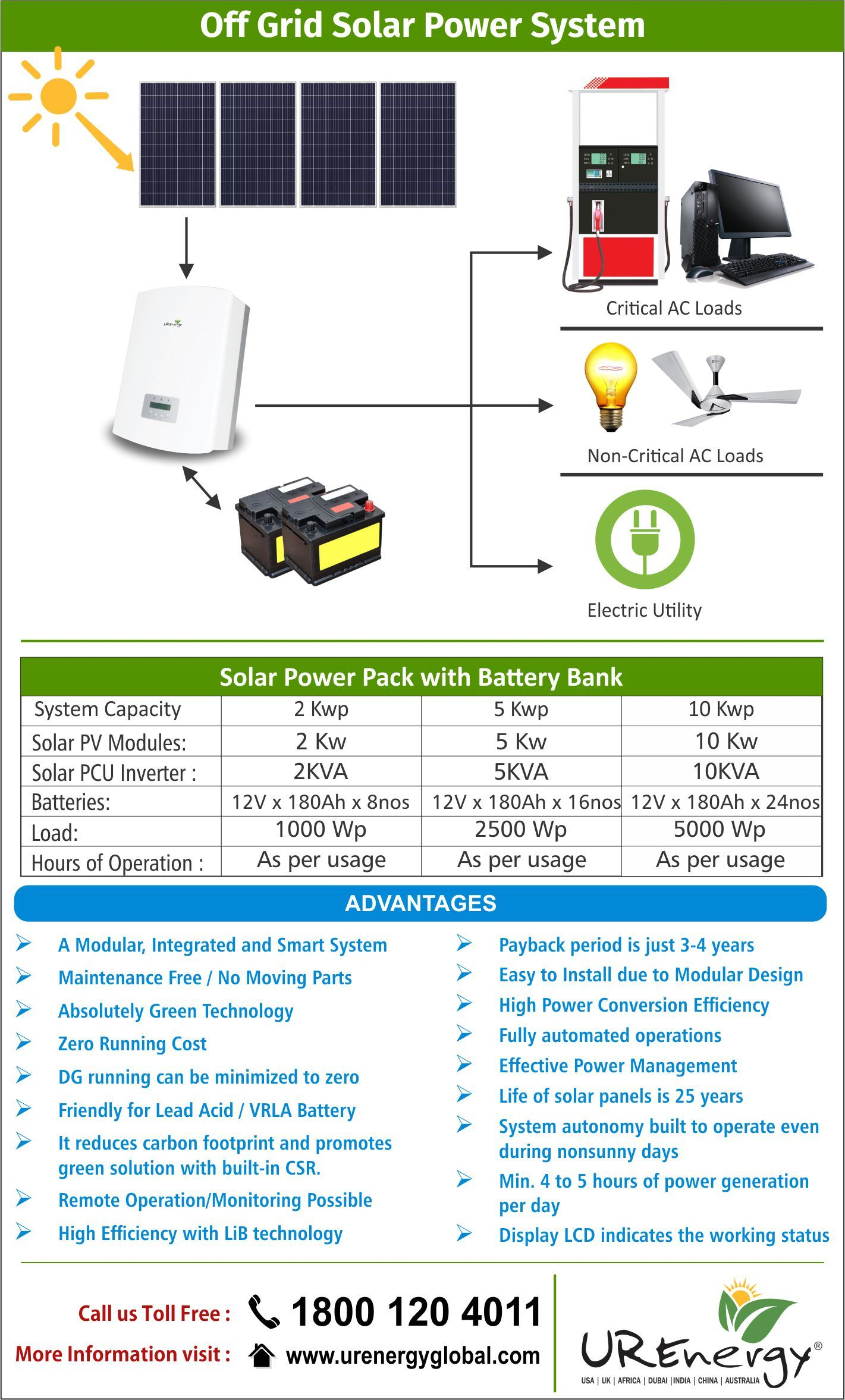 Rooftop Solar Panel Inverters Water Pump Solar Epc Gujarat India U R Energy Solar Power Solar Heating Solar Power System
