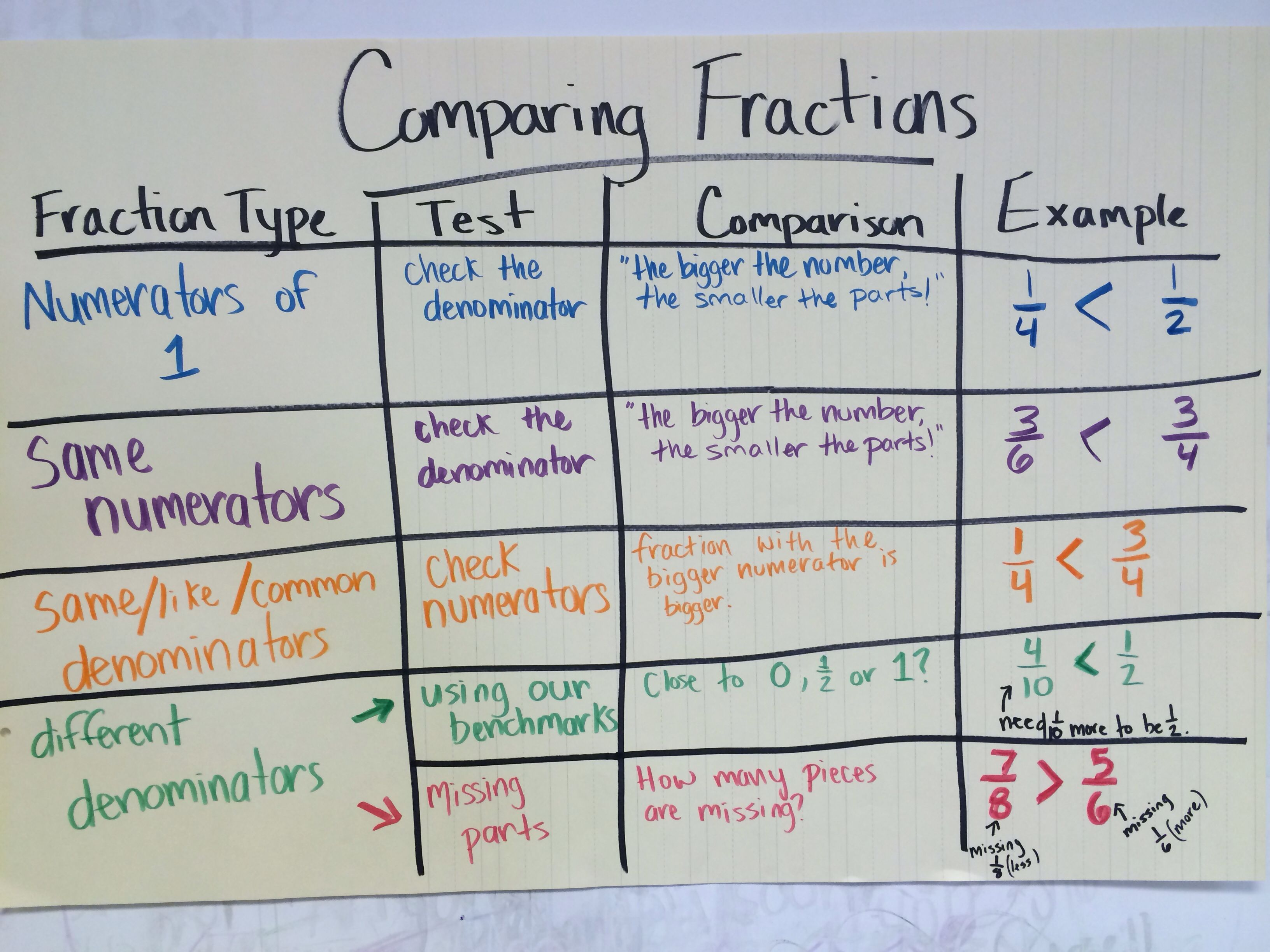 comparing fractions anchor chart | anchor charts | pinterest