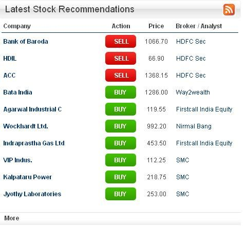 Get Buy Sell And Hold Stock Recommendations On Companies By Top