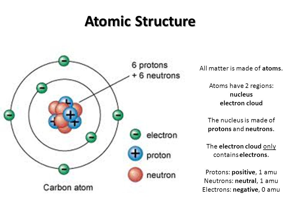 Atomic structure of matter, Energy levels, Electronic