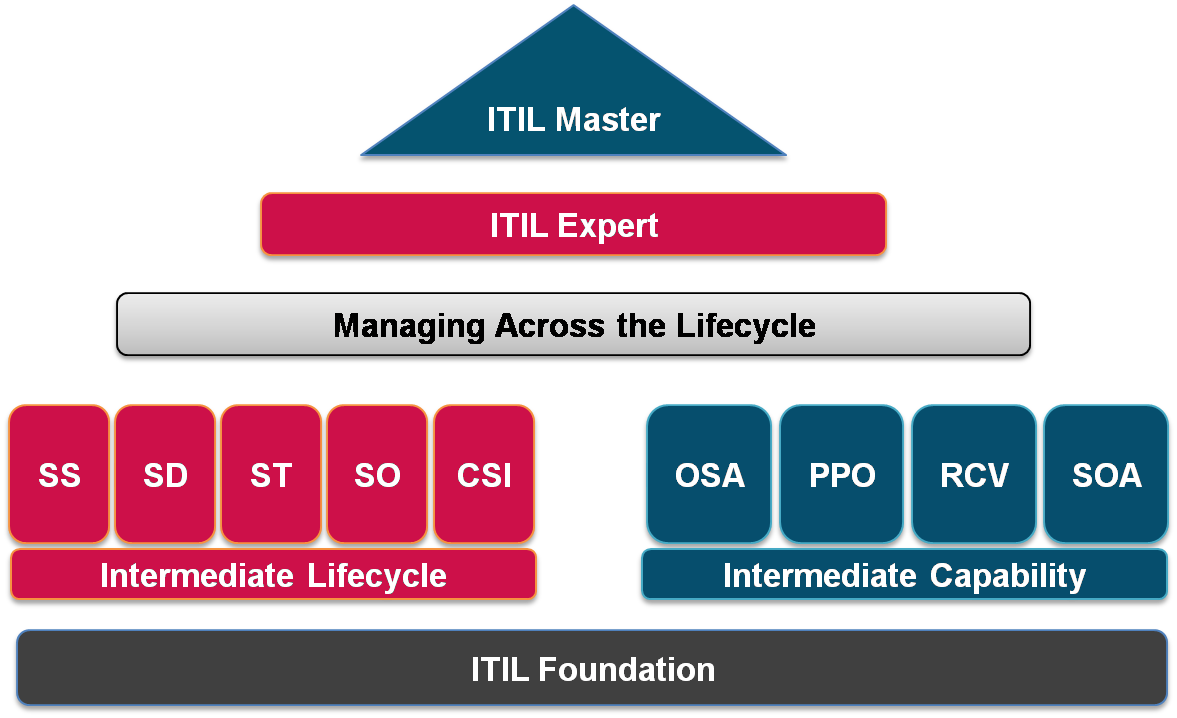 Itil Certification Stucture Itil Certification Training At Excelr
