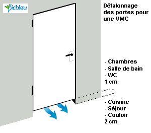 detalonnage porte pour une vmc portail habitat picbleu habitat pinterest portail portes. Black Bedroom Furniture Sets. Home Design Ideas