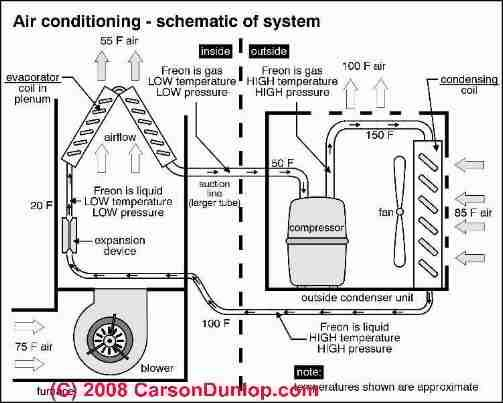 Air conditioning system schematic (C) Carson Dunlop