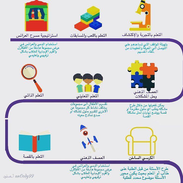 غ راس م عل مة On Instagram بعض من طرق و استراتيجيات التعلم المناسبه لمرحلة رياض اطفال طرق و Active Learning Strategies Childrens Education Kids Education