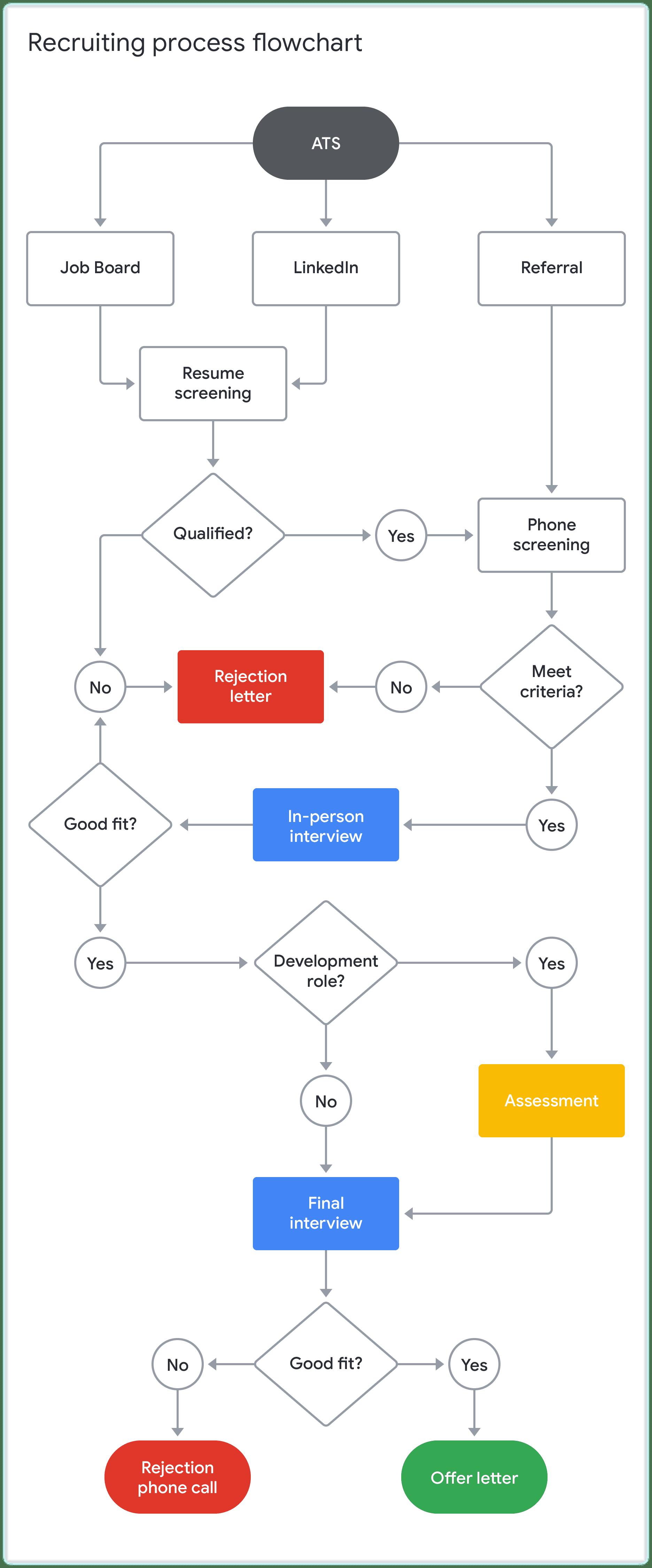 How To Build A Recruitment Process Flowchart