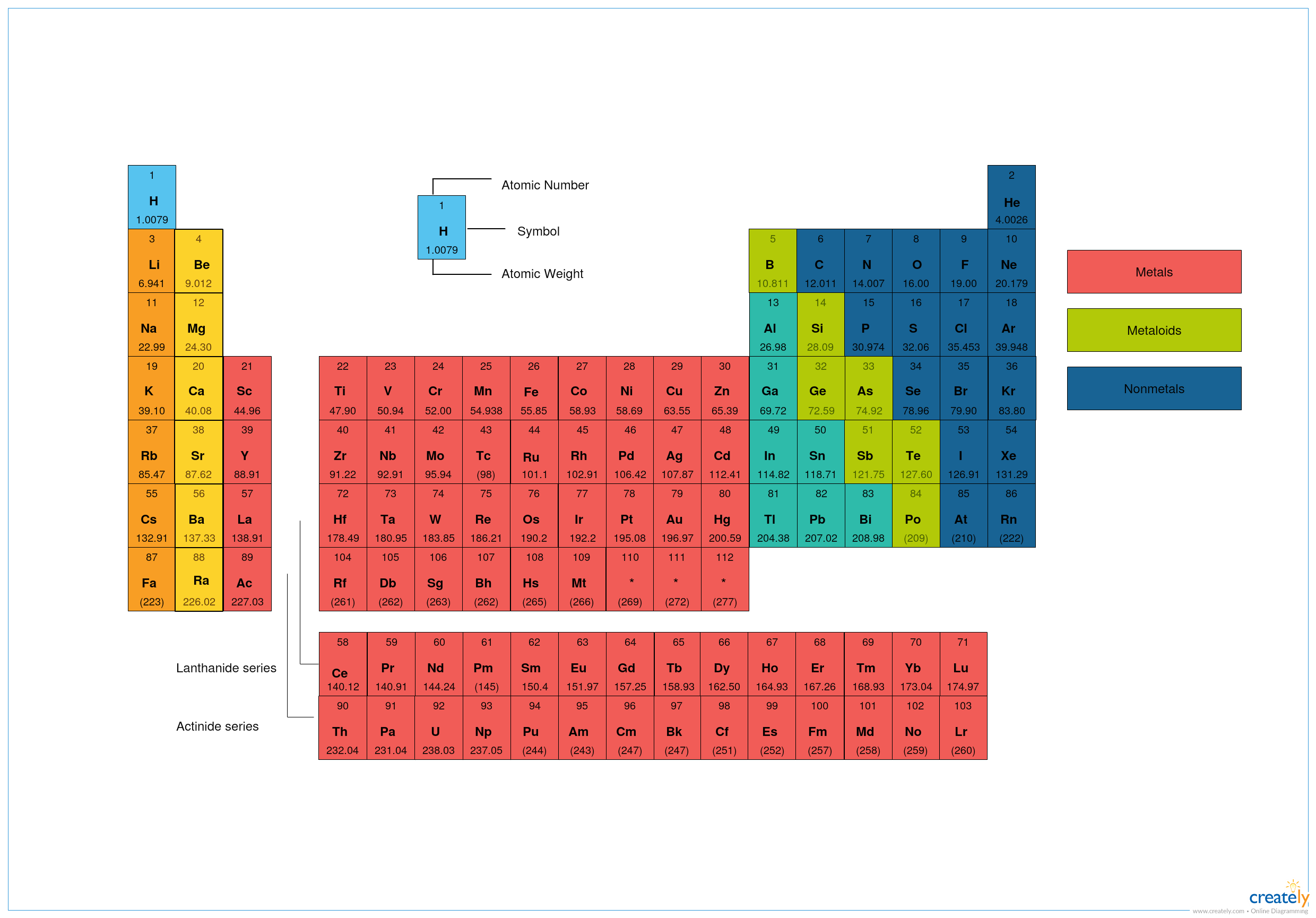 a periodic table of elements created by using createlys chemistry object library chemistry