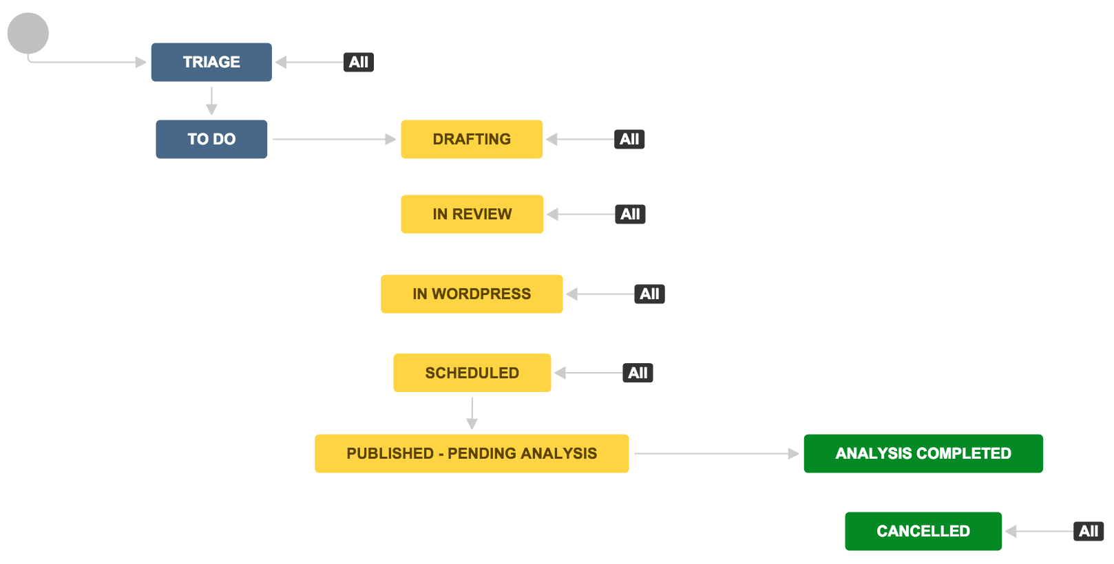 Inside Atlassian Example Jira Workflows For Tracking Blog Projects Blogging Rules Blog Topics Blogging Keywords
