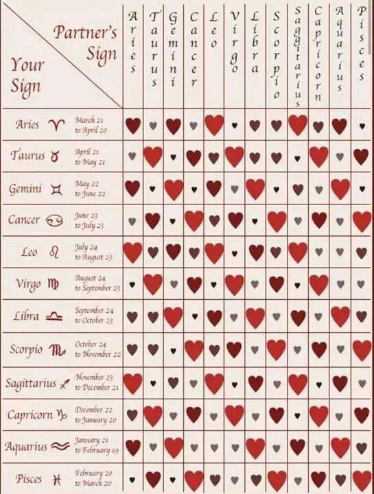 Zodiac Compatibility Chart #aries #horoscopes #love | Star ...