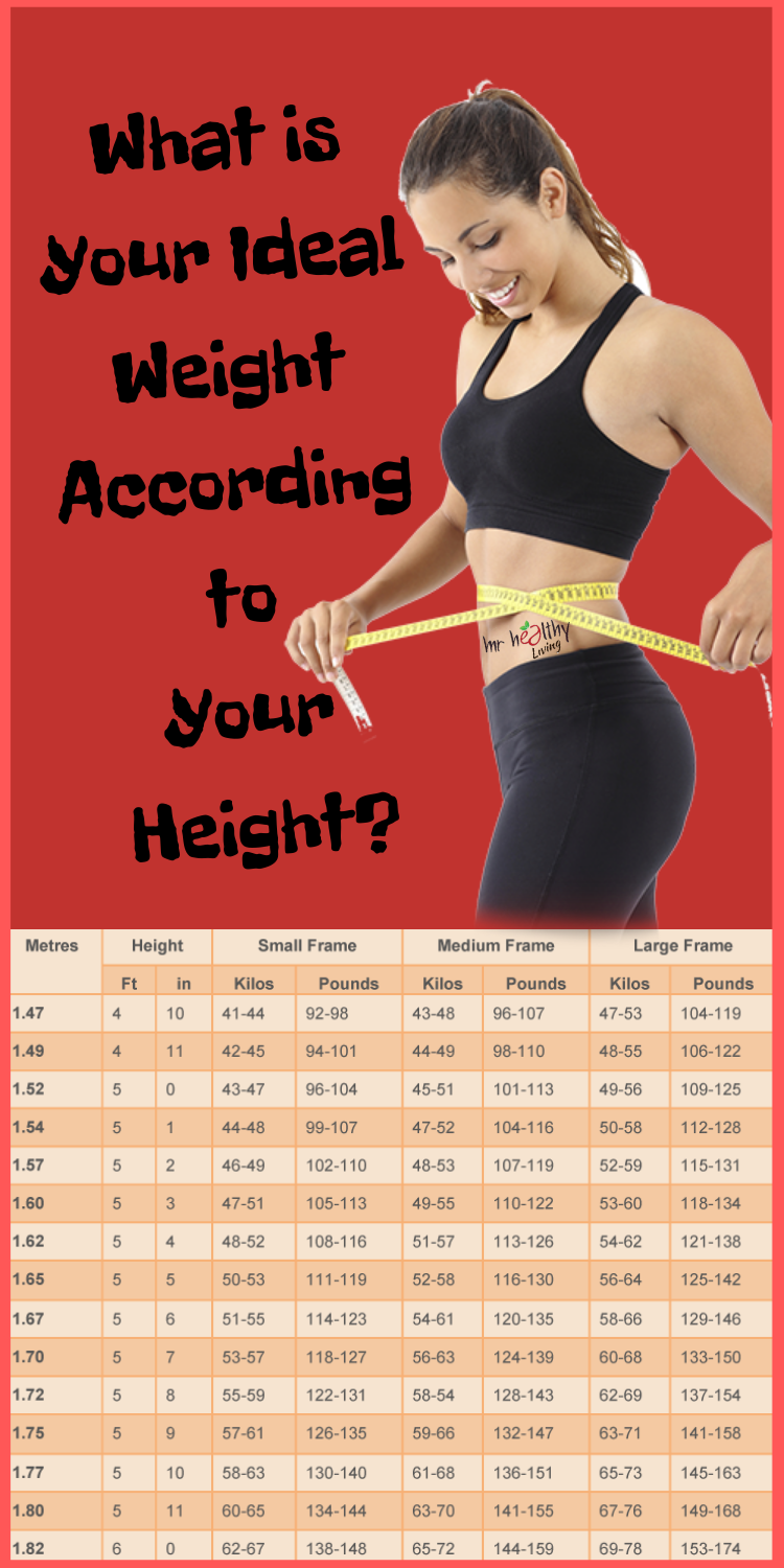 What Is Your Ideal Weight According To Your Height?