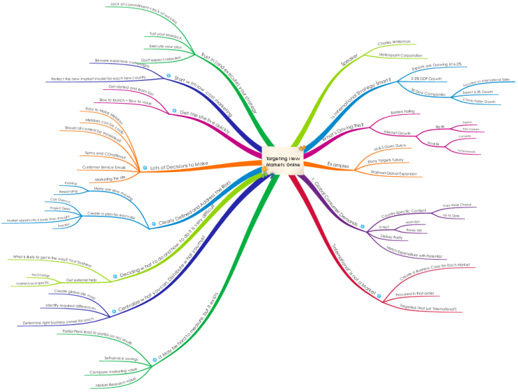 mind map of the most popular hashtags on twitter hashtags analysis pinterest popular hashtags - Online Free Mind Map