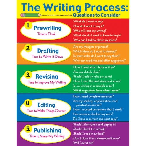5 Steps For Writing An Essay