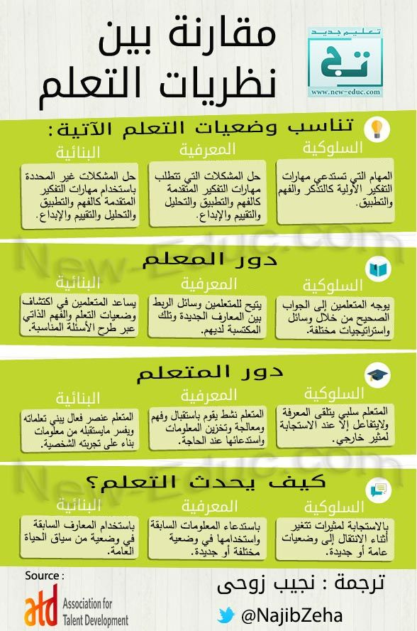 نظريات التعلم مقارنة بين السلوكية والمعرفية والبنائية تعليم جديد Learning Websites Learn Arabic Online Study Skills