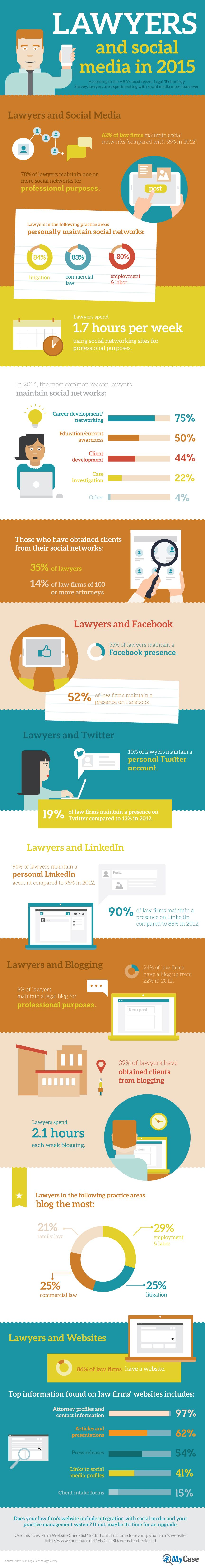 Lawyers and Social Media in 2015 #infographic