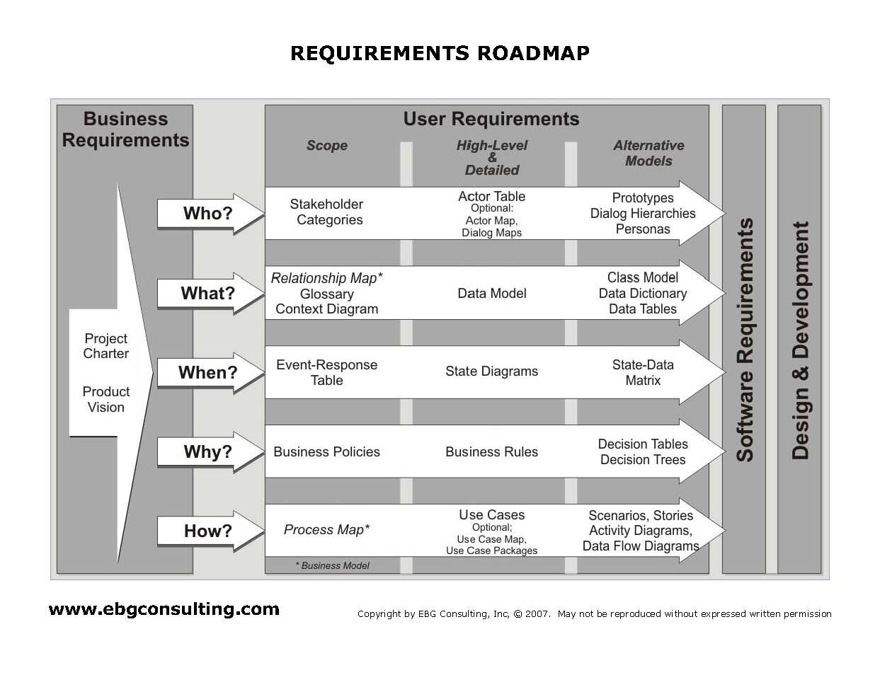Requirements roadmap ebg training training concepts pinterest project management requirements roadmap ebg training 1betcityfo Gallery