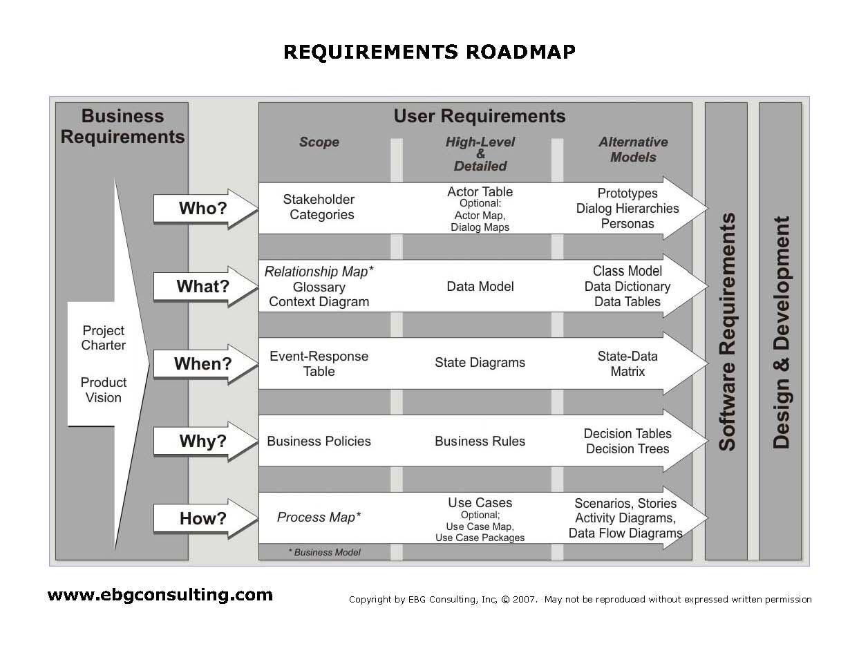 Requirements roadmap ebg training training concepts pinterest project management xflitez Image collections