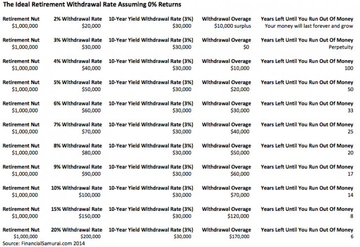 Retirement Withdrawal Rate Table  Investment Charts