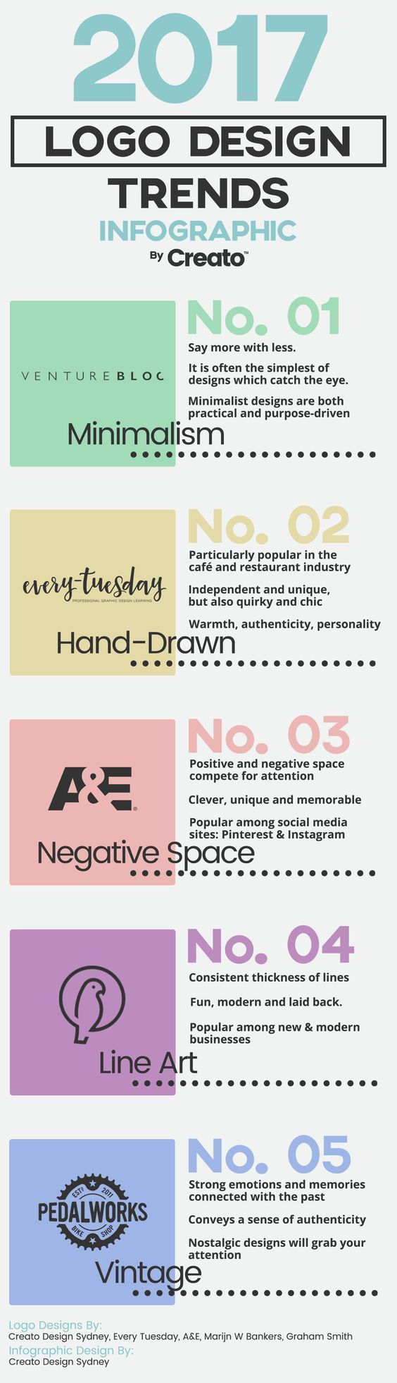 Current trends in the web design industry for designing logos.