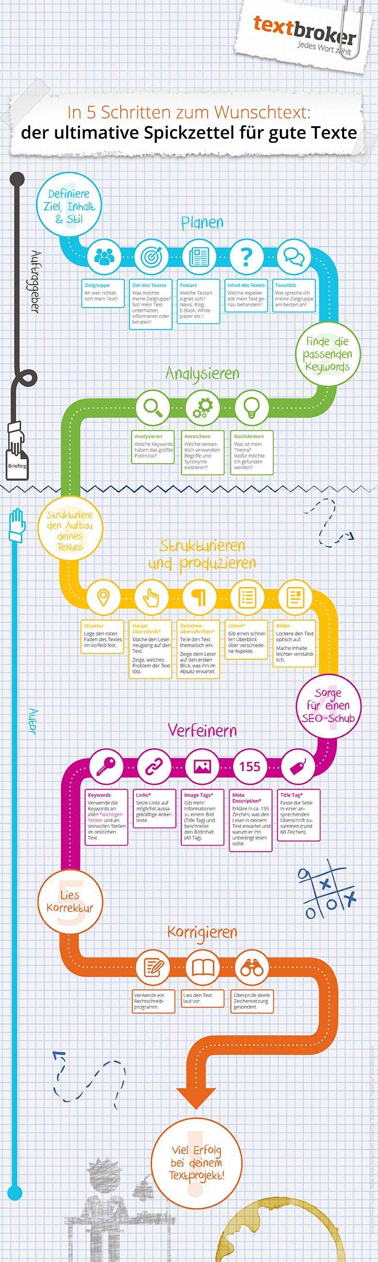 Spickzettel-Infografik zur Erstellung guter Texte https ...