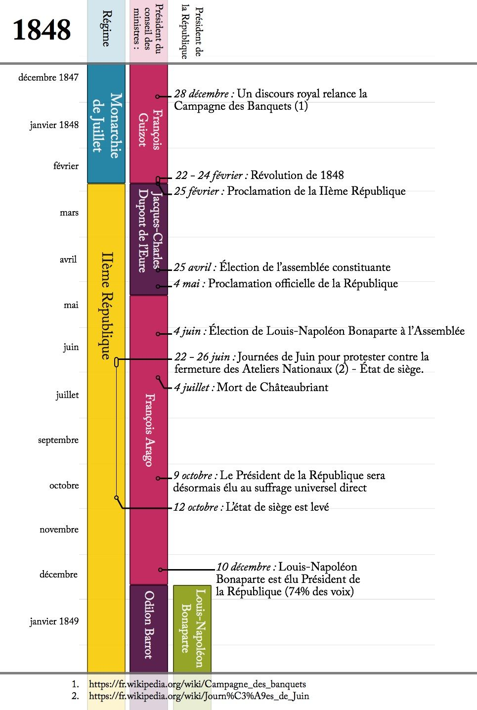 An historical timeline of the year 1848 - Useful when you're reading something and doesn't remember who is President or its main events. I use it everyday while reading Choses vues from Victor Hugo