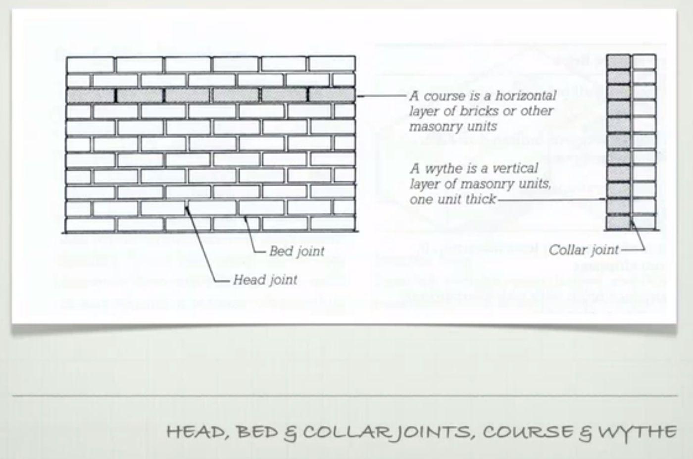 Brick joint types are 40 bdcs pinterest bricks brick joint types geenschuldenfo Choice Image